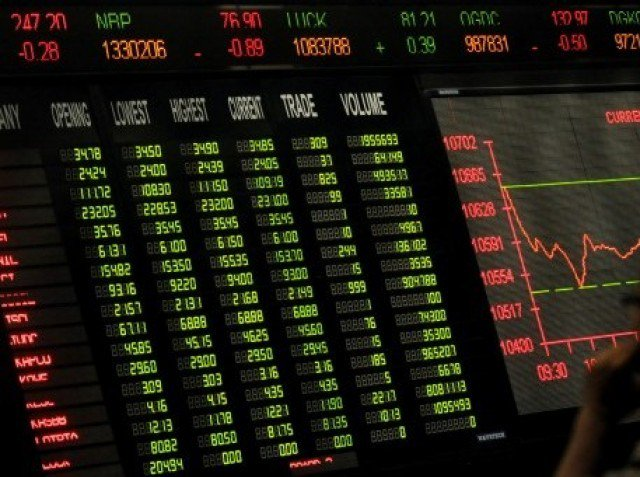 Benchmark index rises 3.57% to settle at 34,637.14. PHOTO: AFP