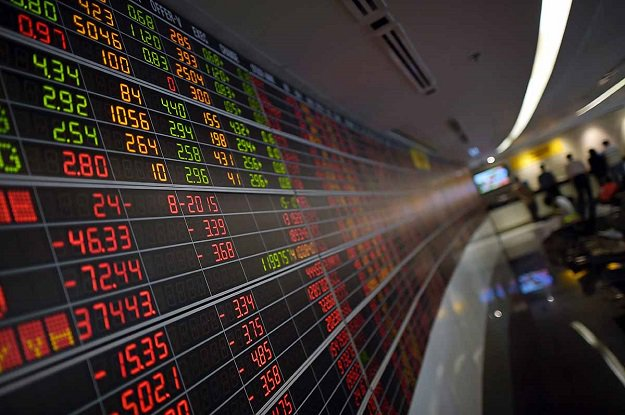 Benchmark KSE-100 index increases 295.02 points to settle at 35,653.33. PHOTO: AFP