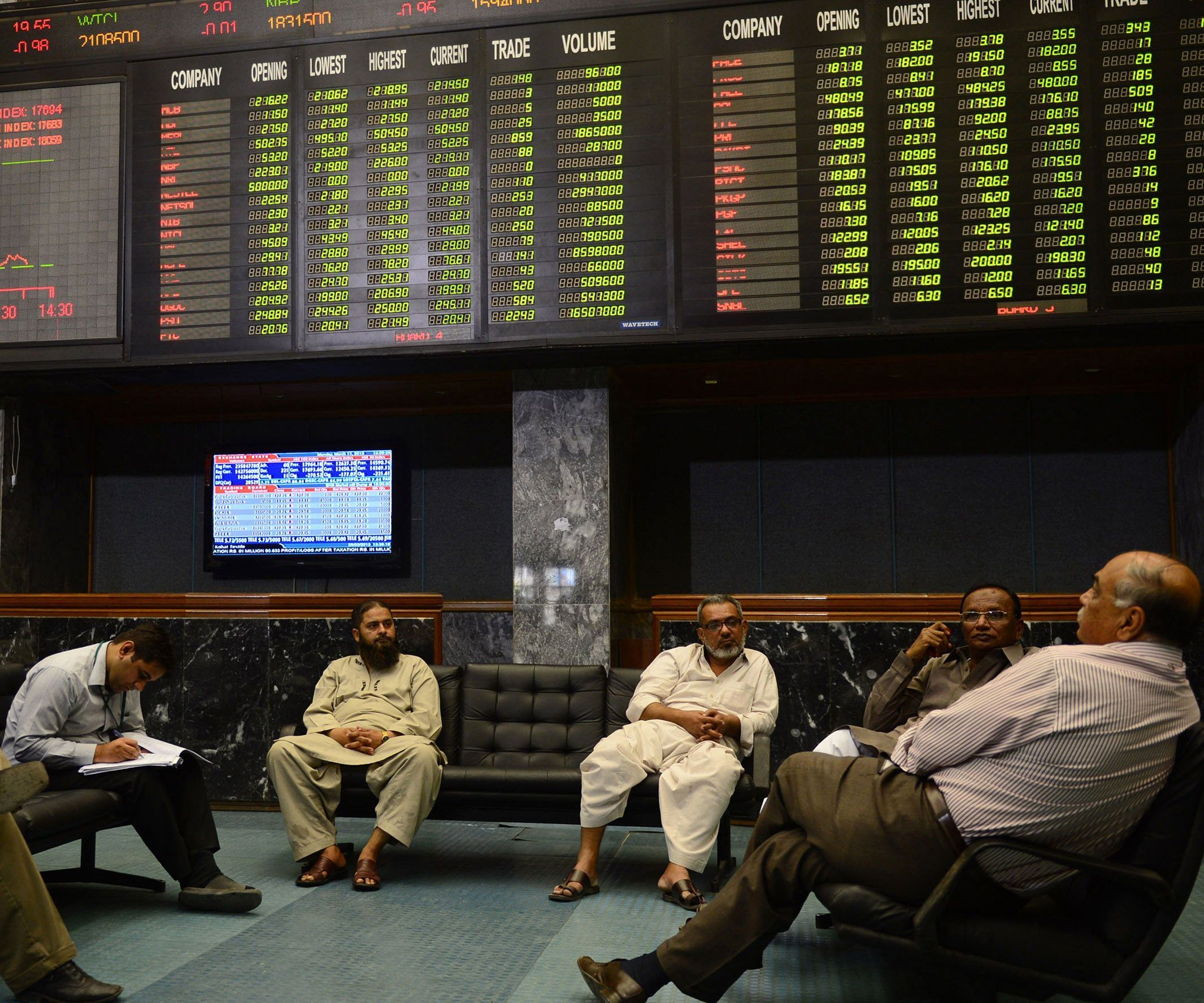 Benchmark index increases 105.19 points to settle at 35,758.52. PHOTO: AFP
