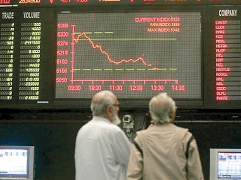 Bank of Punjab was the volume leader with 12.2 million shares gaining Rs0.20 to finish at Rs11.58.